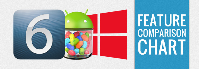 iOS-vs-Android-vs-Windows-Phone-8-Feature-Comparison-List