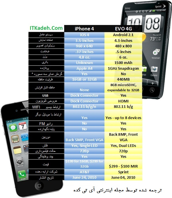 itkadeh_iphone-4-vs-evo-4g