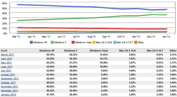 os-market-share-1-2012